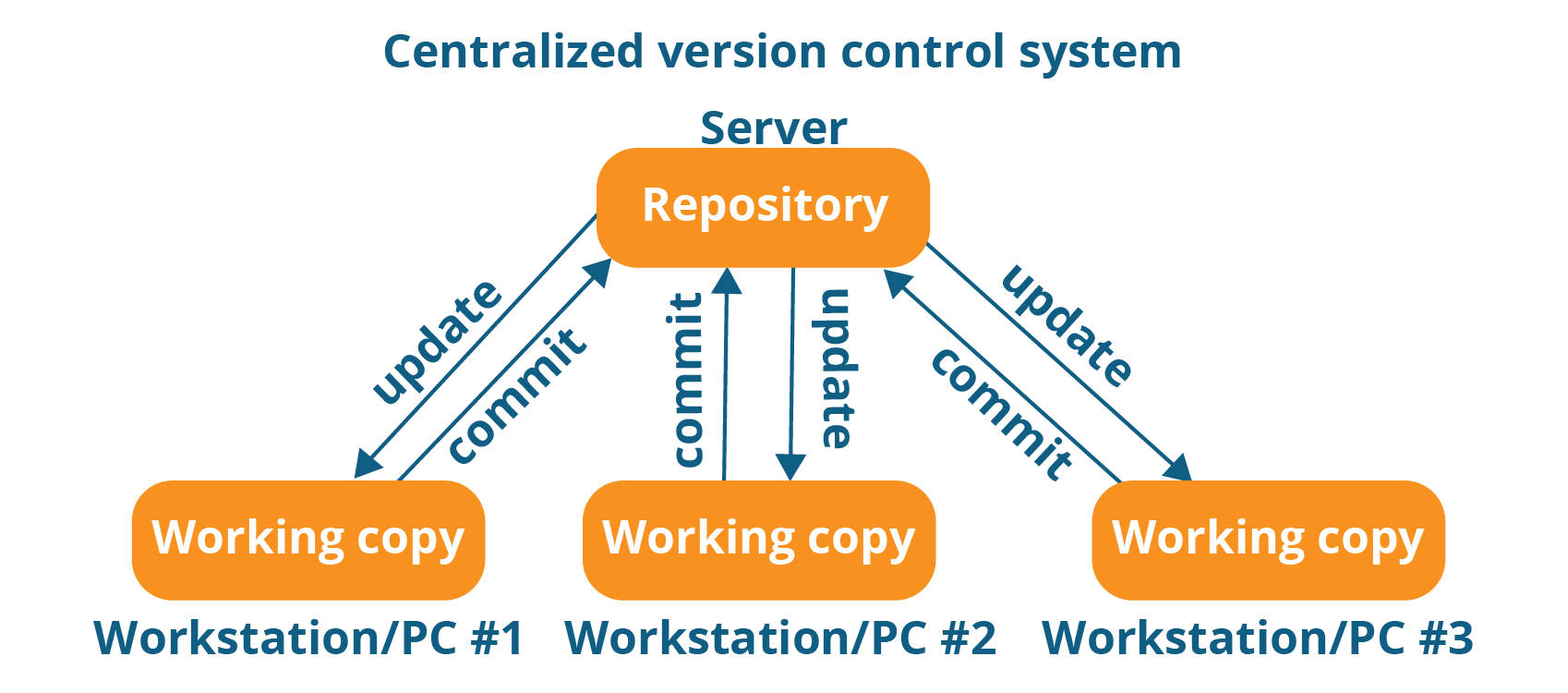 centralized local version control system