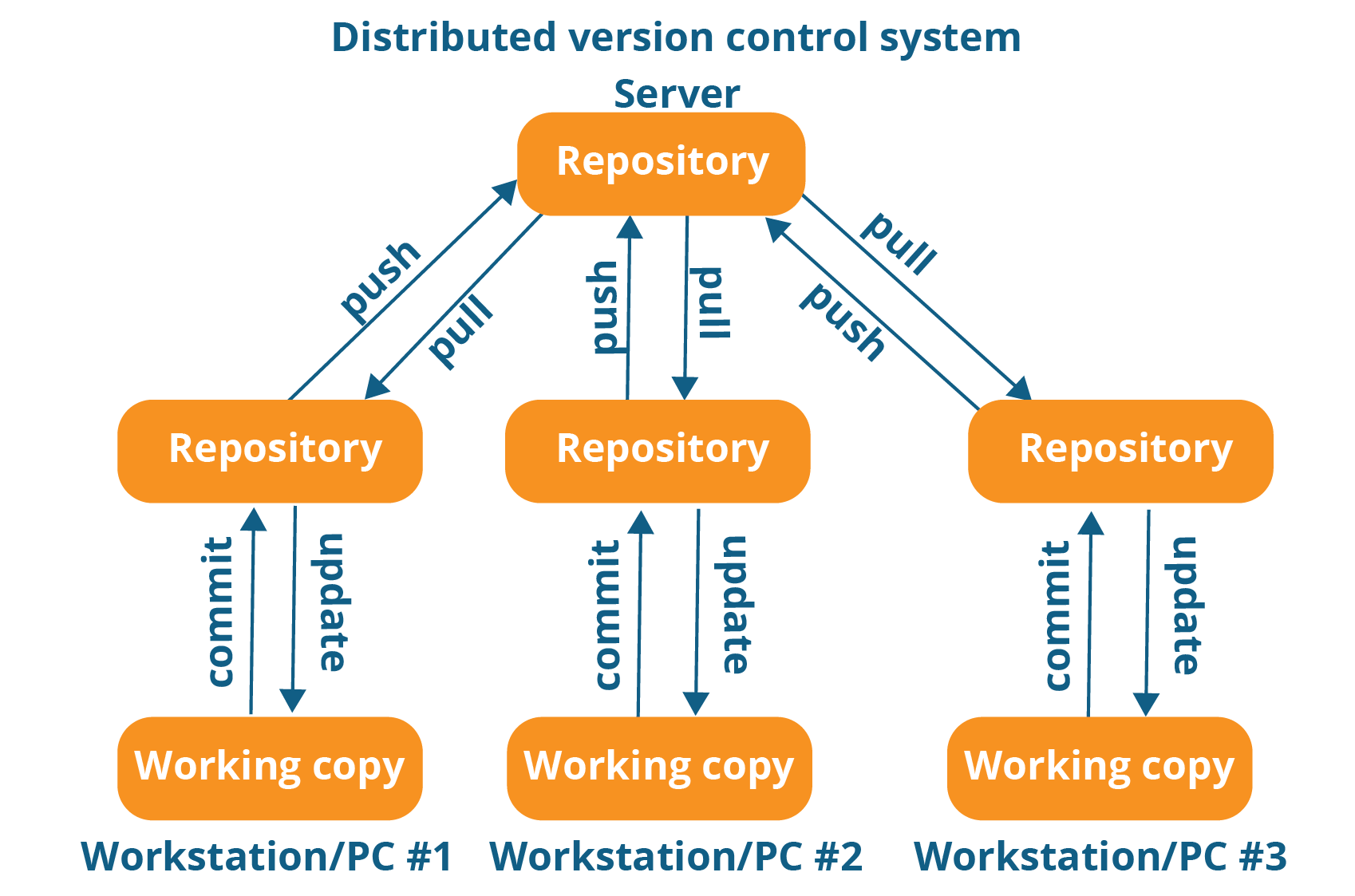 distributed local version control system